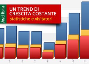 2007-2016 statistiche e visitatori