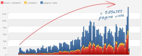 statistiche pagine visitate 2007-2016