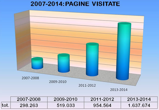 stats_pagine-visitate_2014