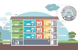 Techem Smart Building